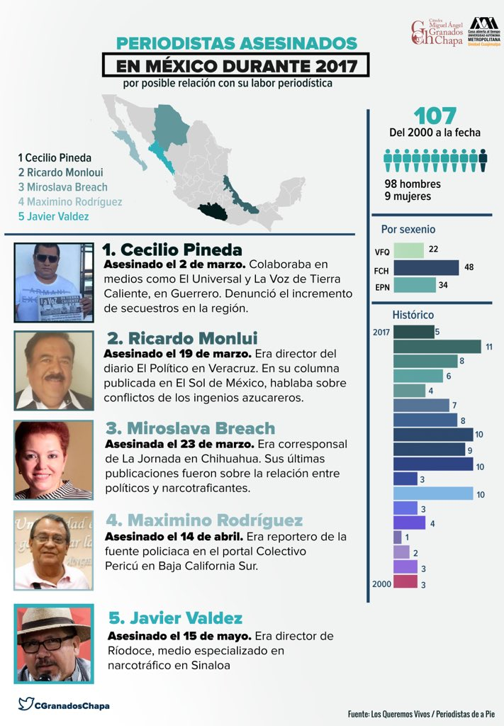 periodistas asesinados catedra
